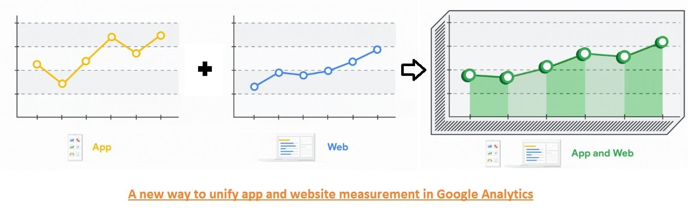 An exclusive method of unifying app and website measurement in Google Analytics