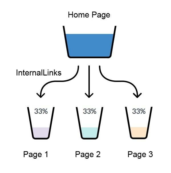 Internal Page Linking Structure
